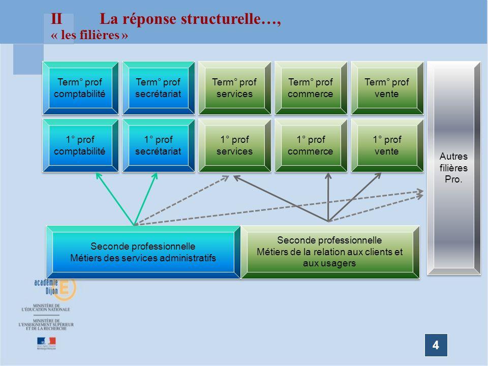 II La réponse structurelle…,