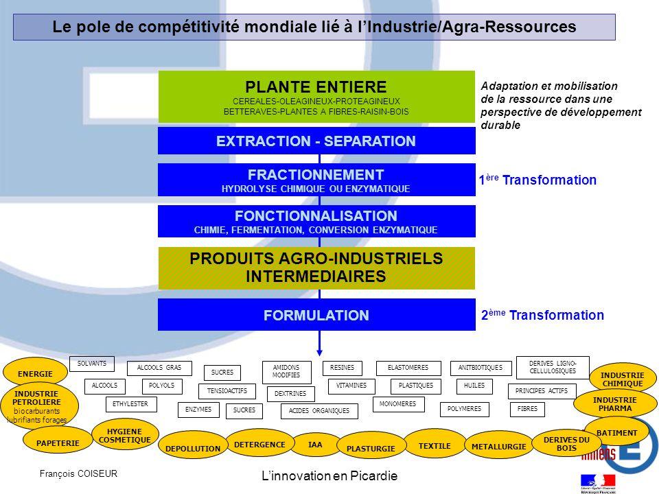 Le pole de compétitivité mondiale lié à l'Industrie/Agra-Ressources