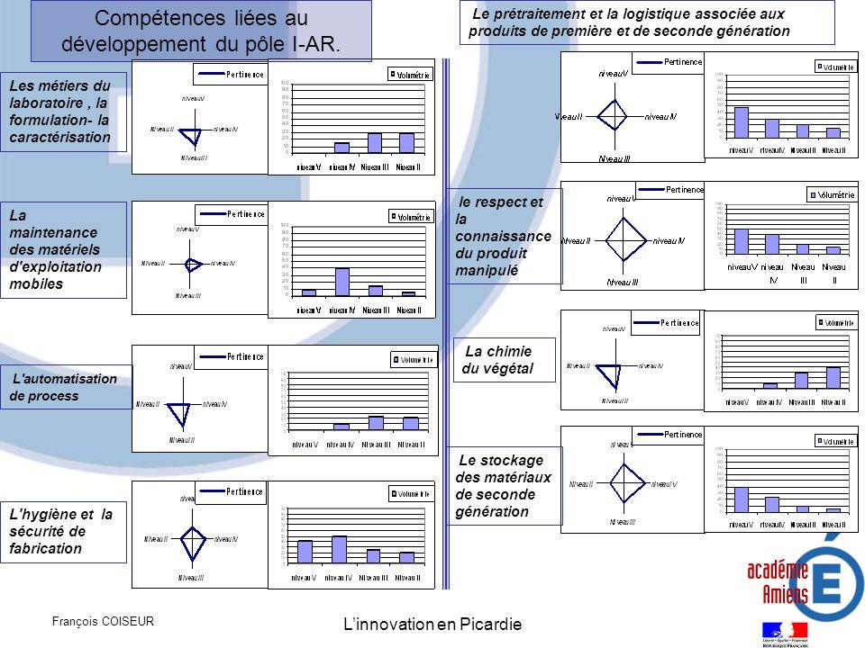 Compétences liées au développement du pôle I-AR.