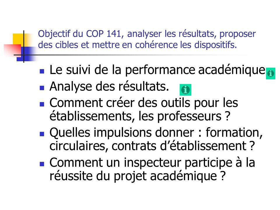 Le suivi de la performance académique Analyse des résultats.
