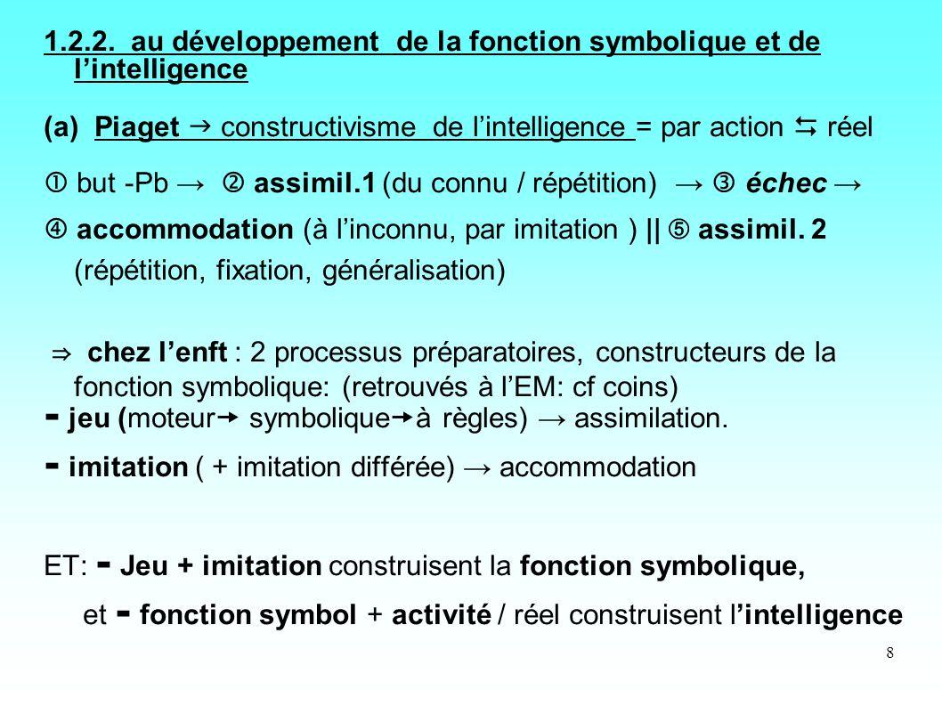 1.2.2. au développement de la fonction symbolique et de l'intelligence