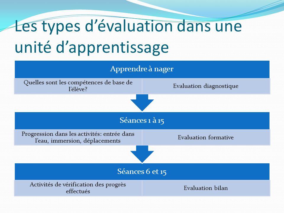 Les types d'évaluation dans une unité d'apprentissage