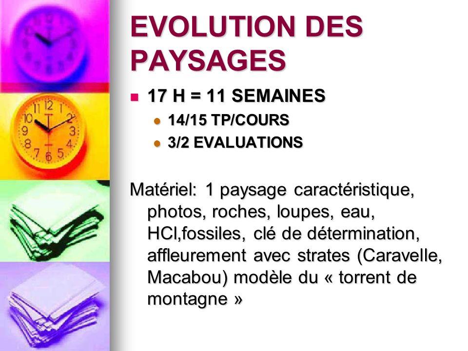 EVOLUTION DES PAYSAGES