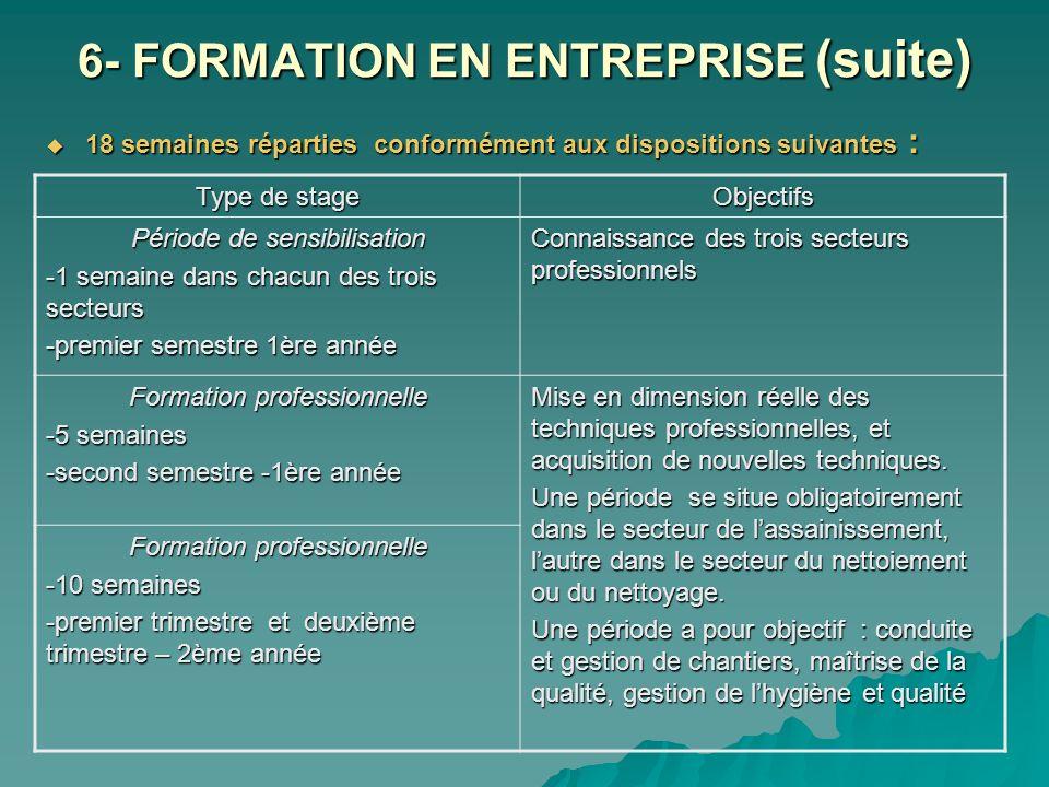 6- FORMATION EN ENTREPRISE (suite)