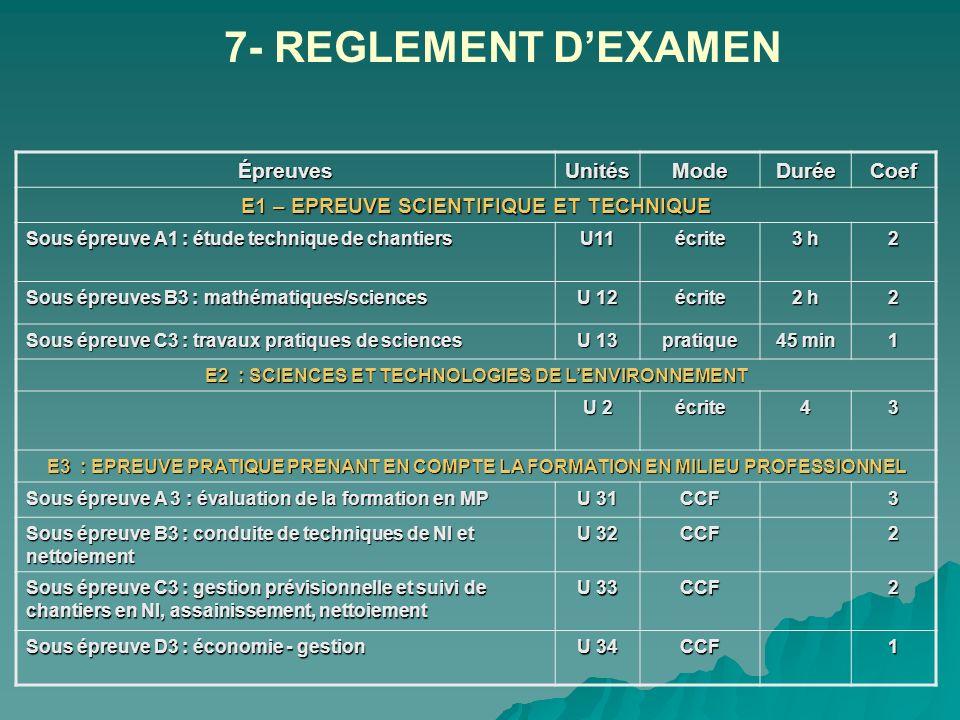 7- REGLEMENT D'EXAMEN Épreuves Unités Mode Durée Coef
