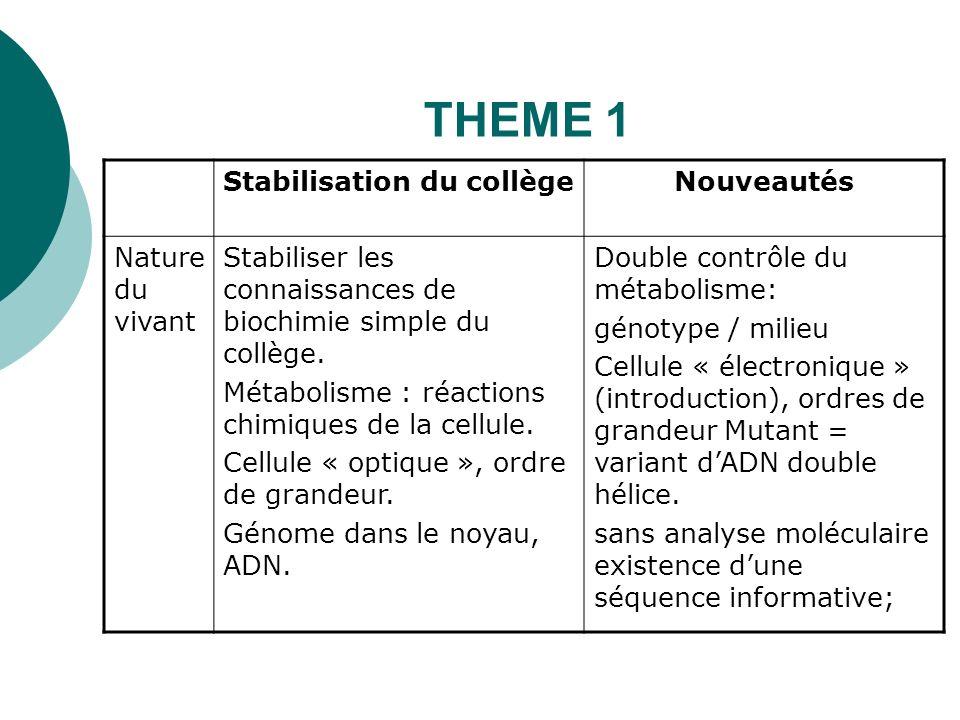 THEME 1 Stabilisation du collège Nouveautés Nature du vivant