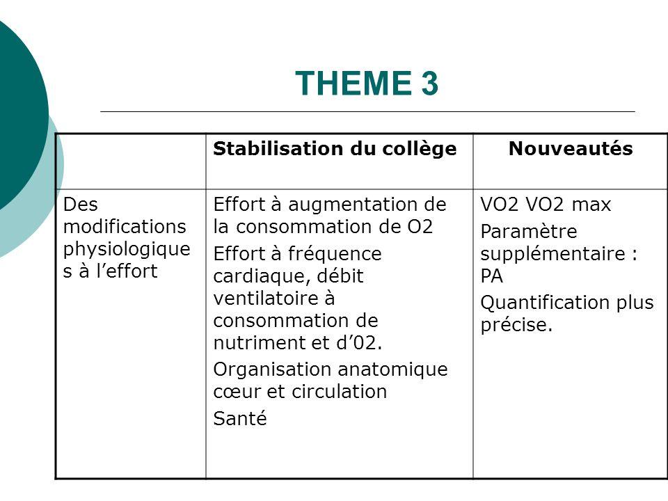 THEME 3 Stabilisation du collège Nouveautés