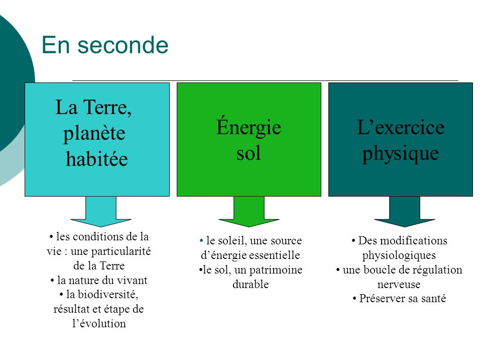 En seconde La Terre, planète habitée Énergie sol L'exercice physique