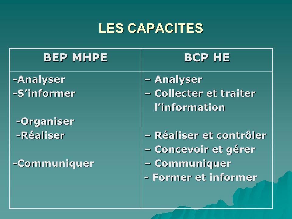 LES CAPACITES BEP MHPE BCP HE -Analyser -S'informer -Organiser