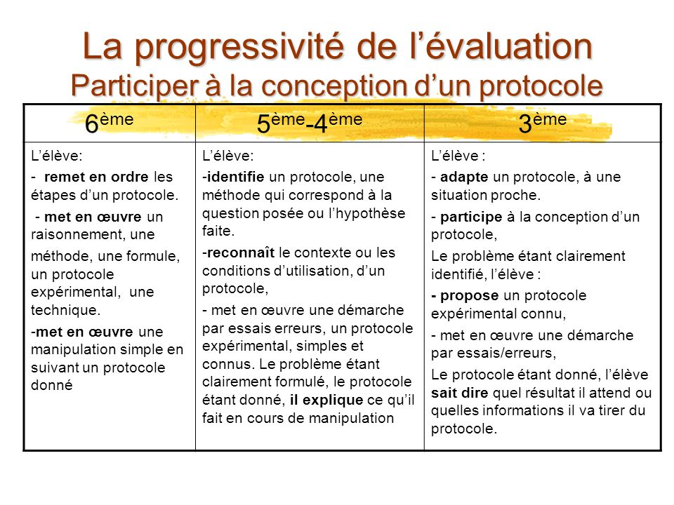 La progressivité de l'évaluation Participer à la conception d'un protocole