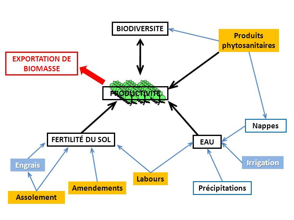 Produits phytosanitaires EXPORTATION DE BIOMASSE
