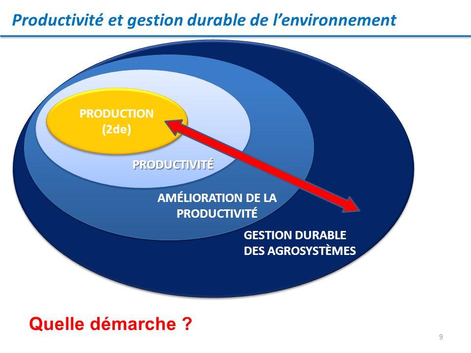 AMÉLIORATION DE LA PRODUCTIVITÉ
