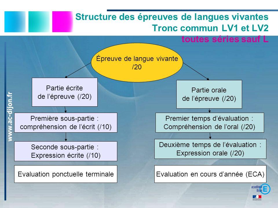 Structure des épreuves de langues vivantes Tronc commun LV1 et LV2 toutes séries sauf L