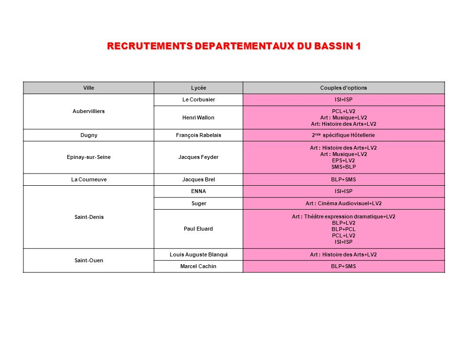 RECRUTEMENTS DEPARTEMENTAUX DU BASSIN 1