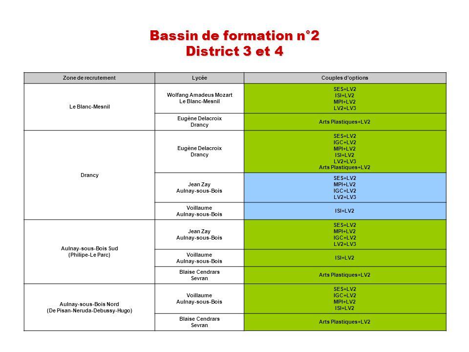 Bassin de formation n°2 District 3 et 4