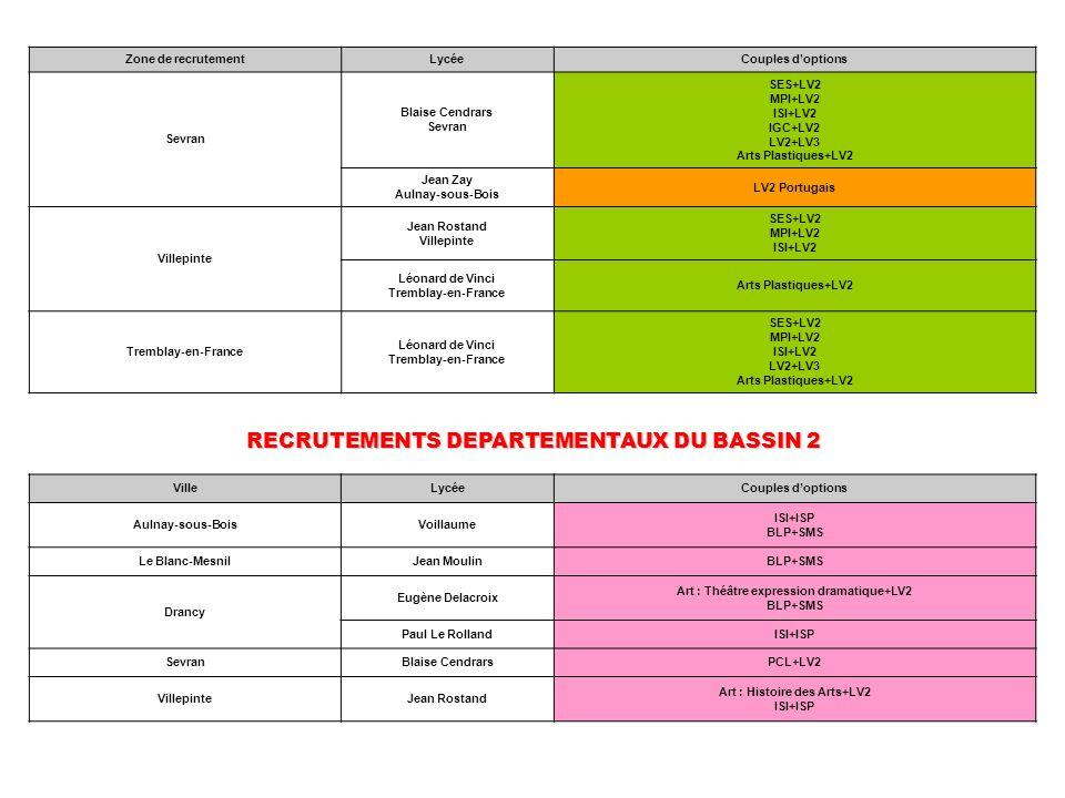 RECRUTEMENTS DEPARTEMENTAUX DU BASSIN 2