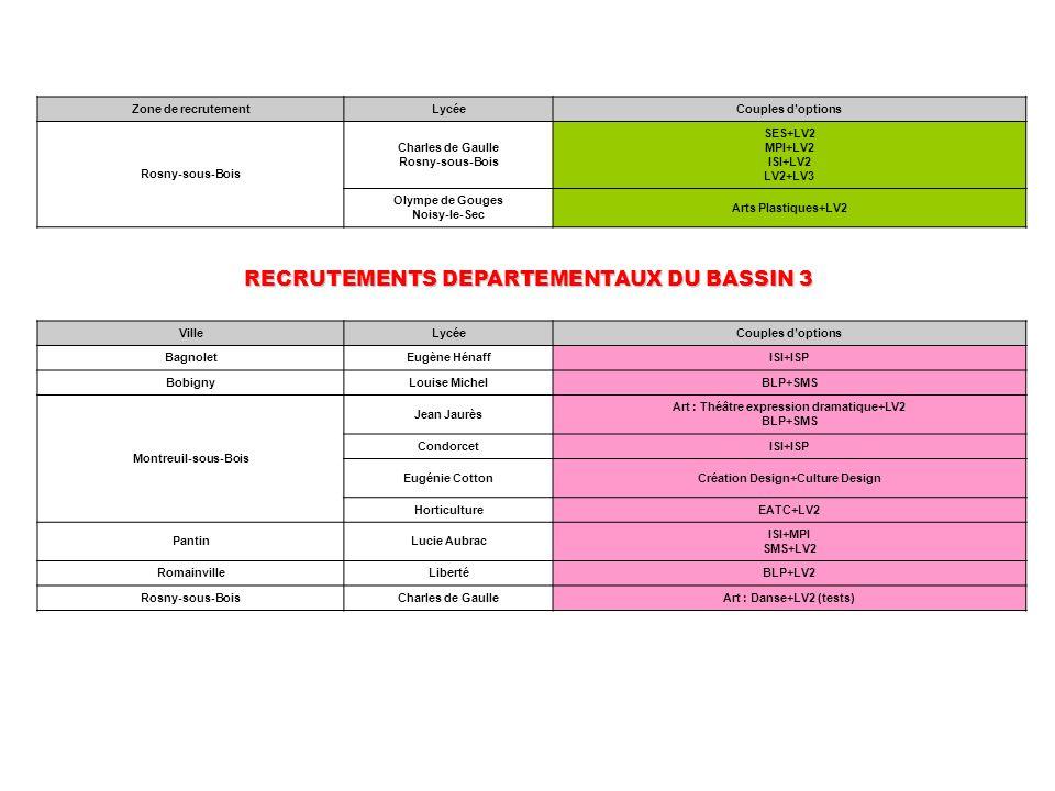 RECRUTEMENTS DEPARTEMENTAUX DU BASSIN 3 Création Design+Culture Design