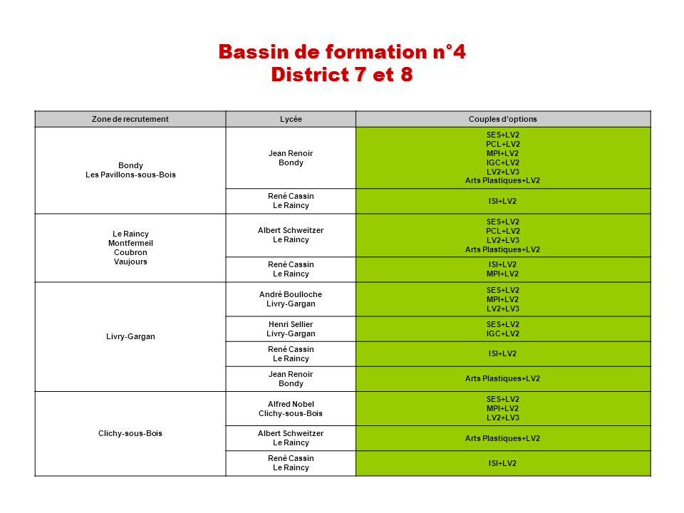 Bassin de formation n°4 District 7 et 8