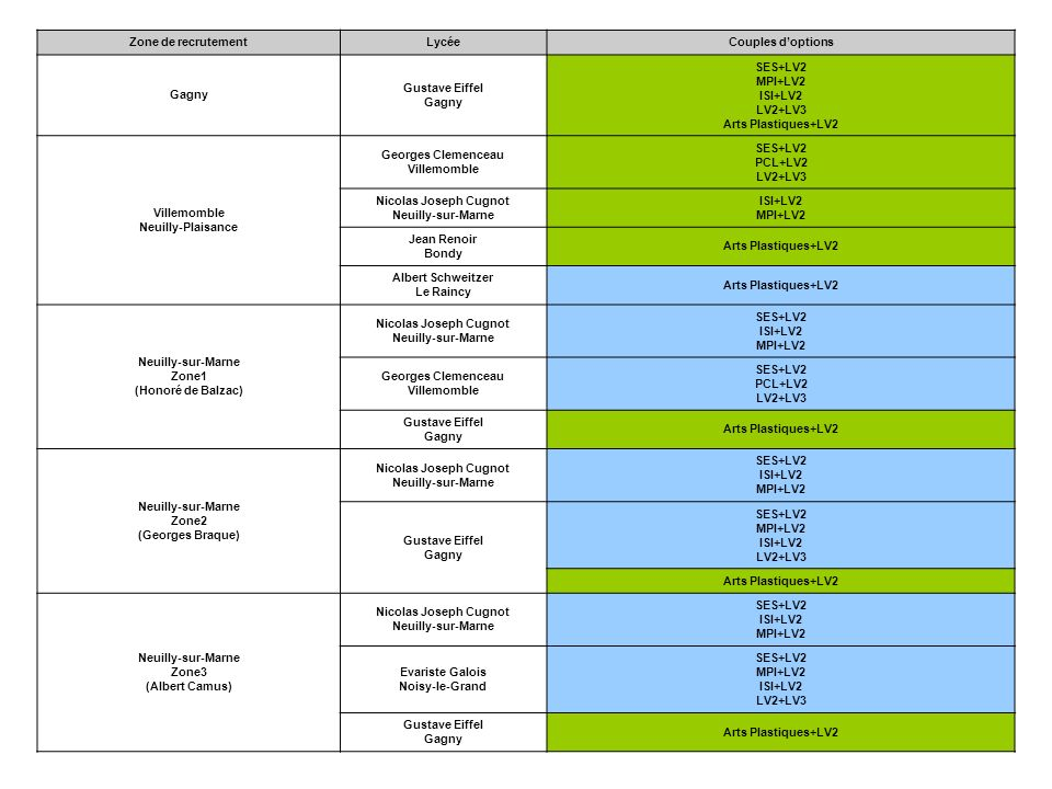 Zone de recrutementLycée. Couples d'options. Gagny. Gustave Eiffel. SES+LV2. MPI+LV2. ISI+LV2. LV2+LV3.