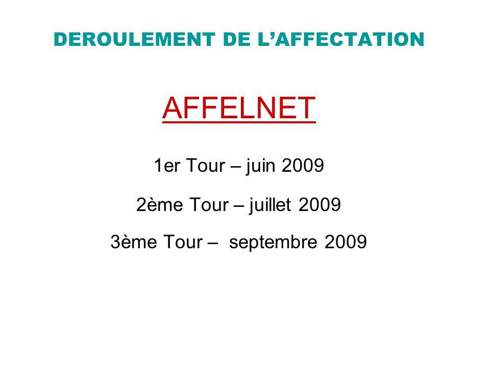 DEROULEMENT DE L'AFFECTATION