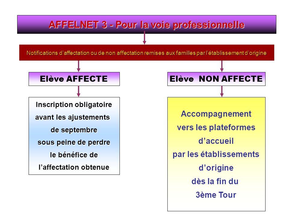 AFFELNET 3 - Pour la voie professionnelle