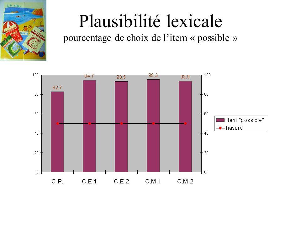 Plausibilité lexicale pourcentage de choix de l'item « possible »