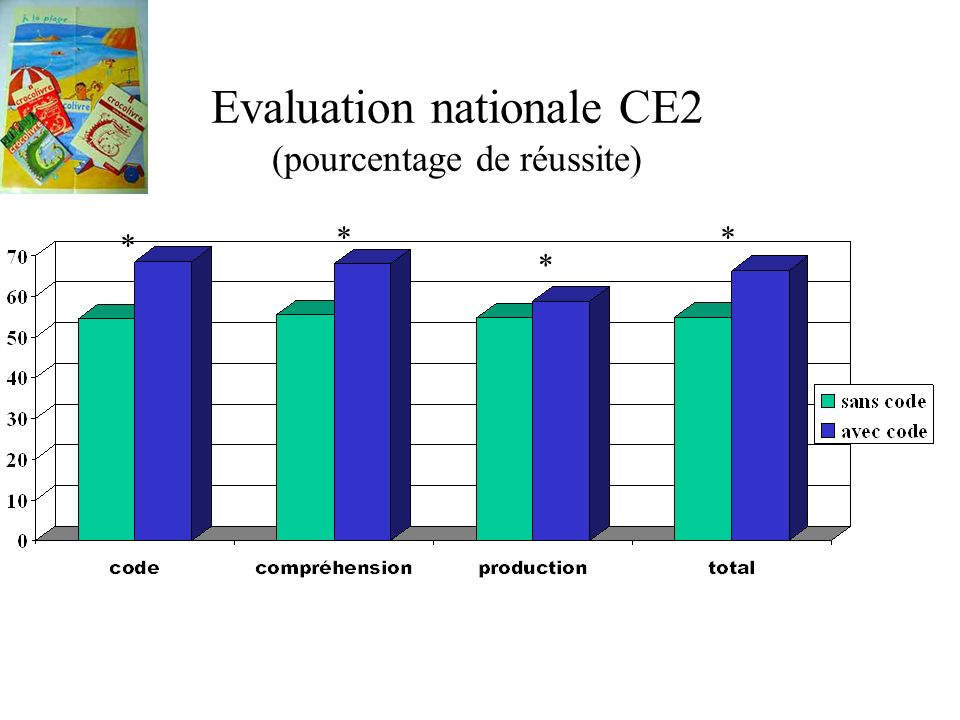 Evaluation nationale CE2 (pourcentage de réussite)