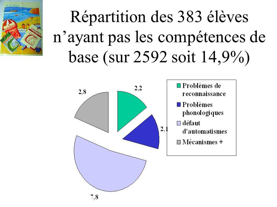Répartition des 383 élèves n'ayant pas les compétences de base (sur 2592 soit 14,9%)