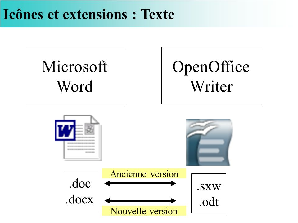 Microsoft Word OpenOffice Writer Icônes et extensions : Texte .doc
