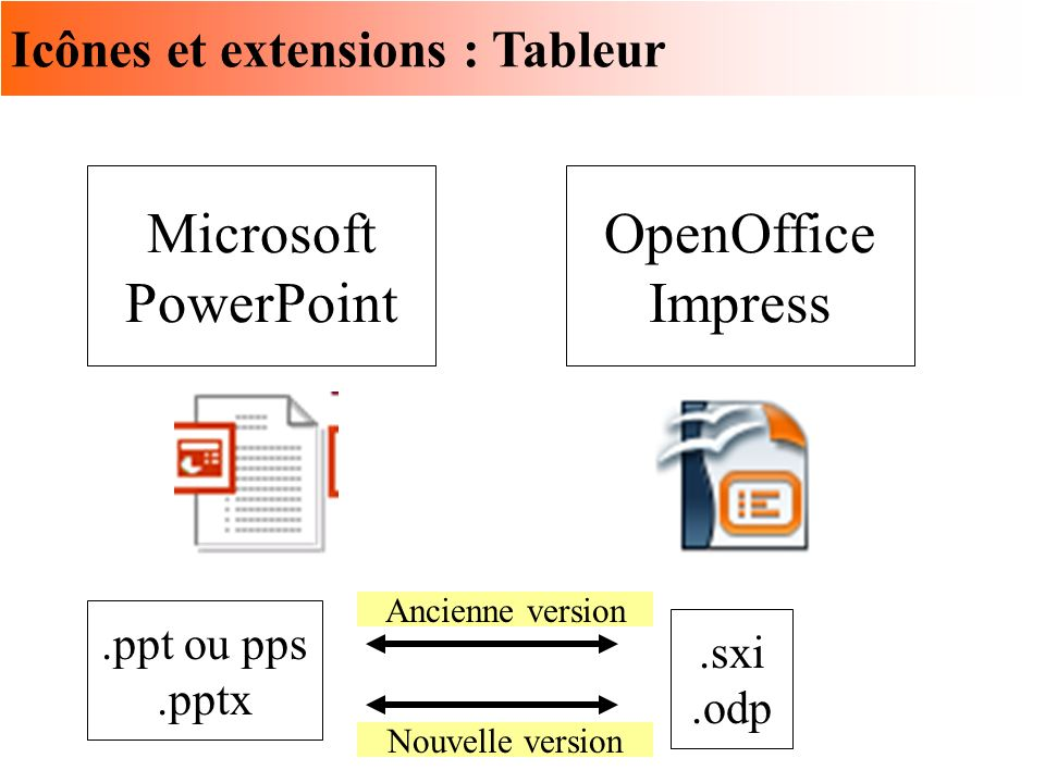 Microsoft PowerPoint OpenOffice Impress Icônes et extensions : Tableur