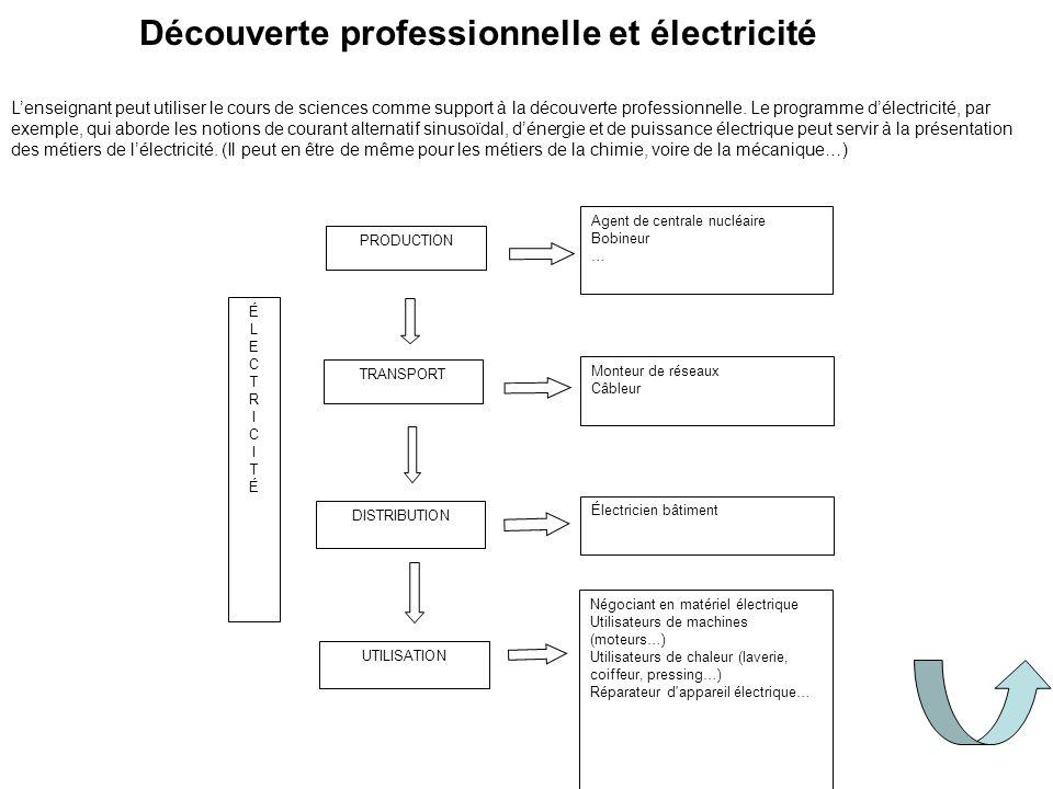 Découverte professionnelle et électricité