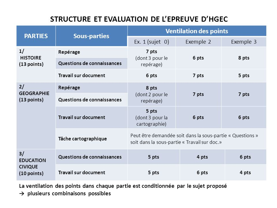 STRUCTURE ET EVALUATION DE L'EPREUVE D'HGEC