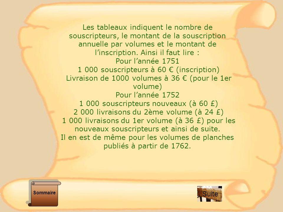 1 000 souscripteurs à 60 € (inscription)