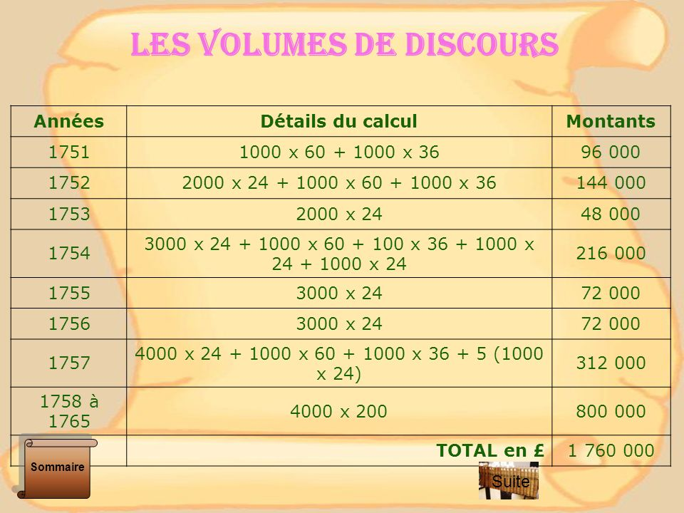 LES VOLUMES DE DISCOURS