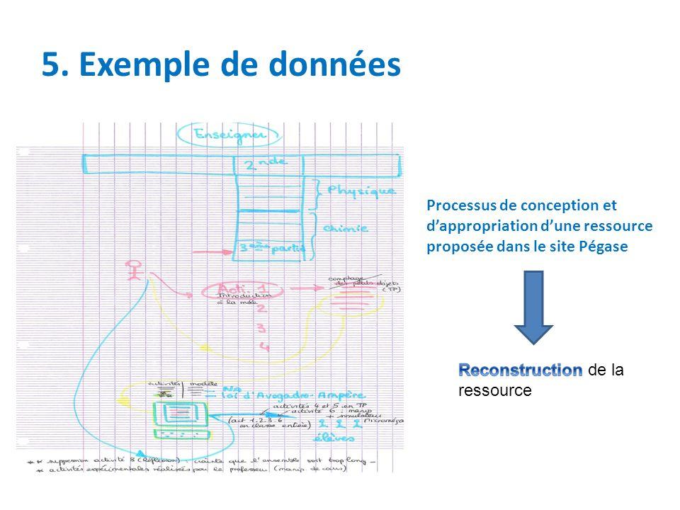 5. Exemple de données Processus de conception et d'appropriation d'une ressource proposée dans le site Pégase.