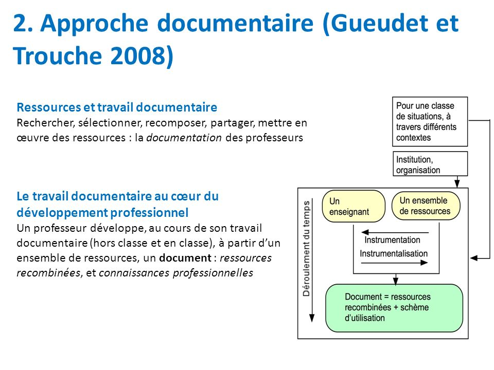 2. Approche documentaire (Gueudet et Trouche 2008)