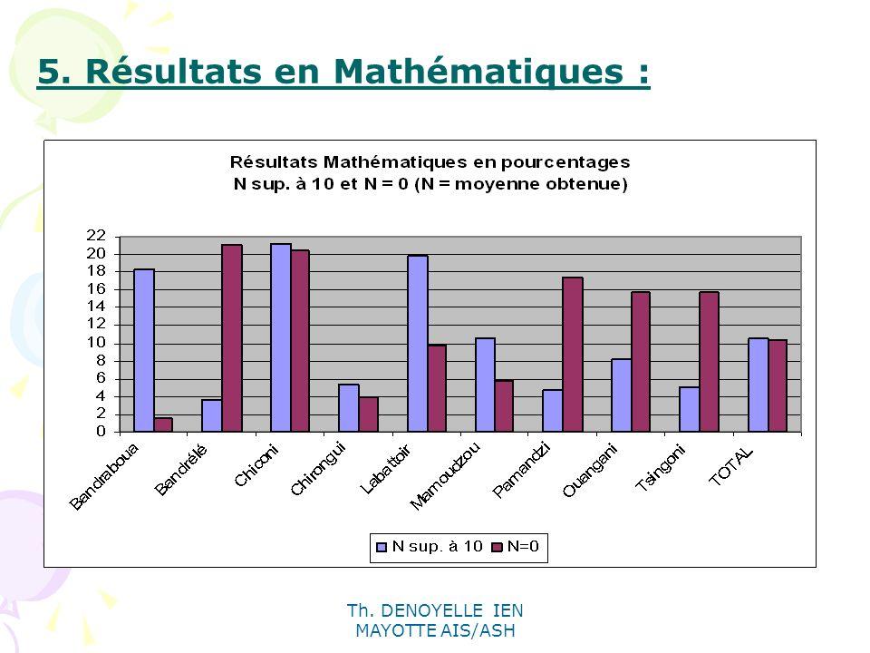 5. Résultats en Mathématiques :