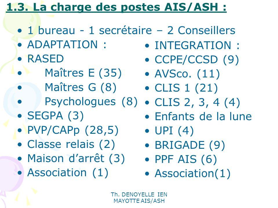 1.3. La charge des postes AIS/ASH :