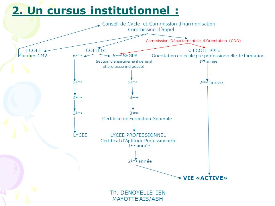 2. Un cursus institutionnel :
