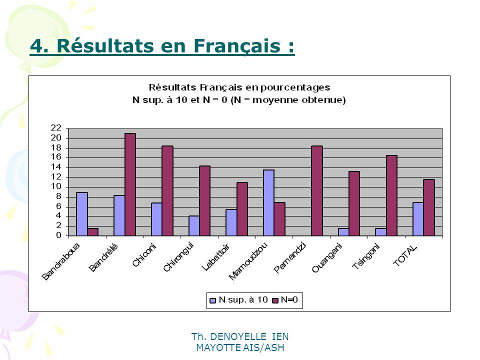4. Résultats en Français :