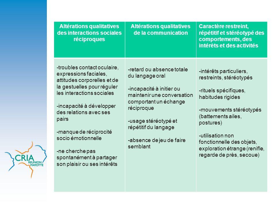Altérations qualitatives des interactions sociales réciproques