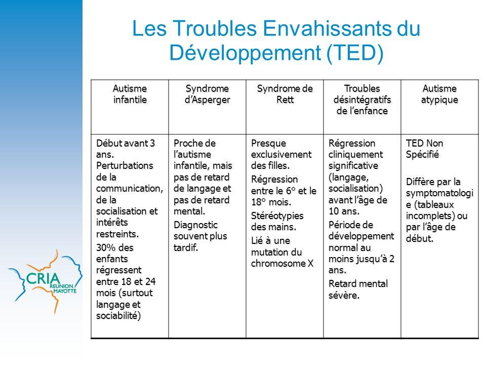 Les Troubles Envahissants du Développement (TED)