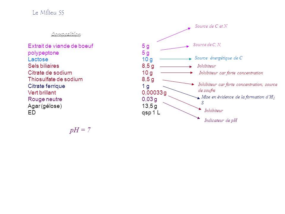 pH = 7 Le Milieu SS Composition Extrait de viande de boeuf 5 g