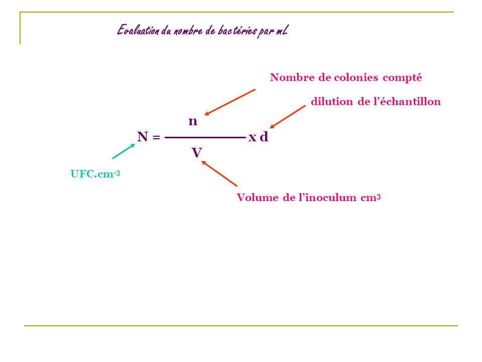 Evaluation du nombre de bactéries par mL