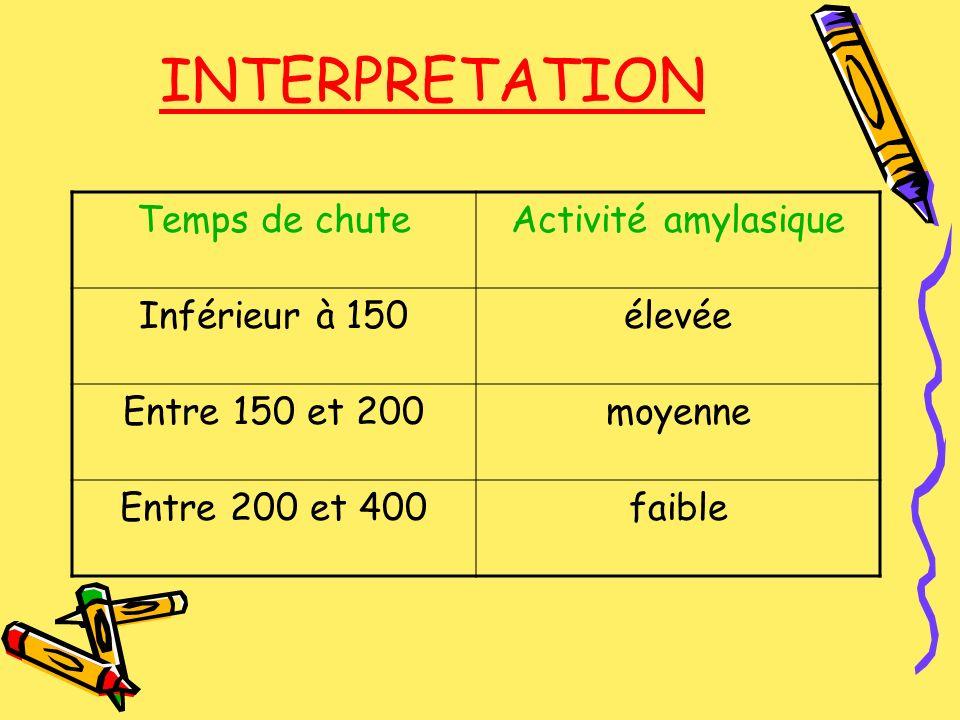 INTERPRETATION Temps de chute Activité amylasique Inférieur à 150