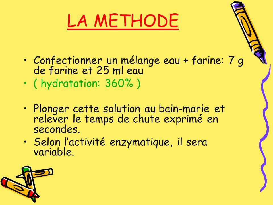 LA METHODE Confectionner un mélange eau + farine: 7 g de farine et 25 ml eau. ( hydratation: 360% )