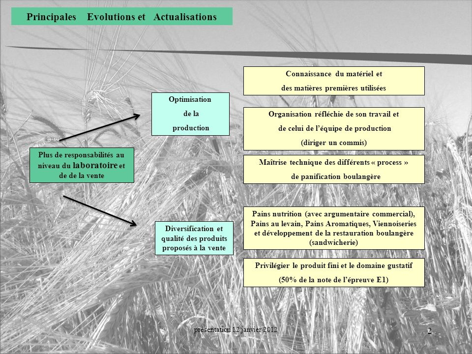 Principales Evolutions et Actualisations