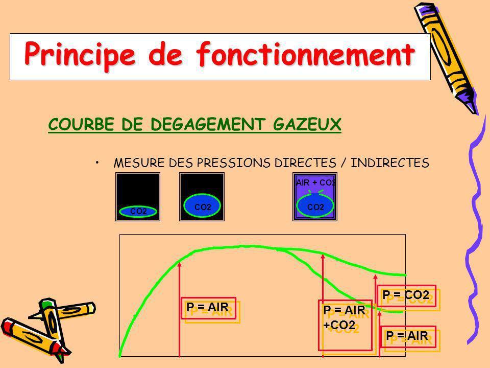 COURBE DE DEGAGEMENT GAZEUX