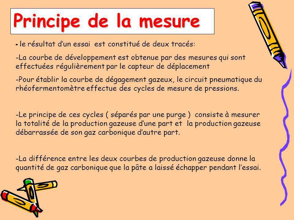 Principe de la mesure - le résultat d'un essai est constitué de deux tracés: