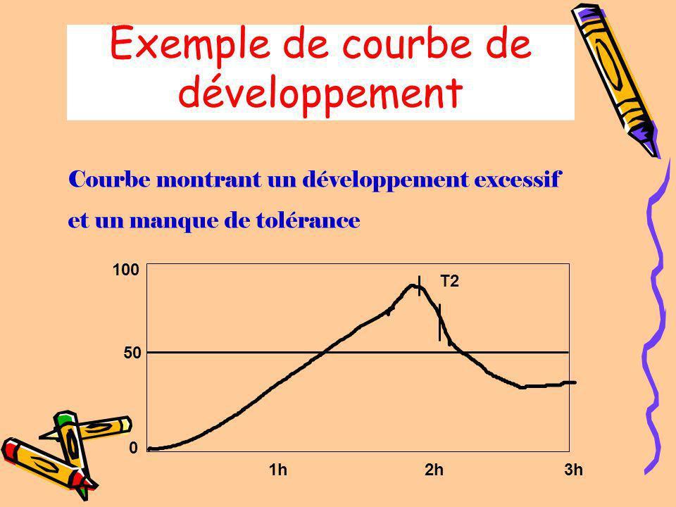Exemple de courbe de développement